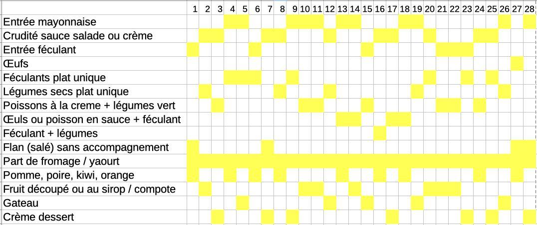 Tableau exel avec des types de plat, et leur comptabilité sur 28 jours; Toutes les infos sont dans le texte du billet.